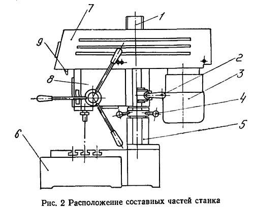 Сверлильный станок 2М112: технические характеристики, паспорт