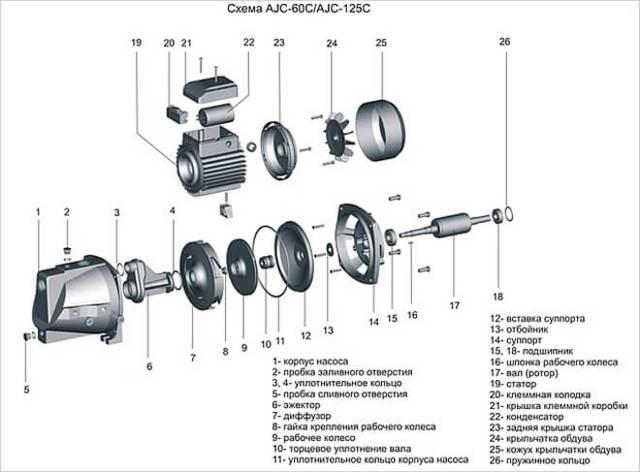 Запчасти для насосных станций: выбор комплектующих, частые неисправности, ремонт
