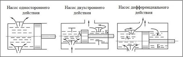 Поршневой насос жидкостный: устройство и принцип действия