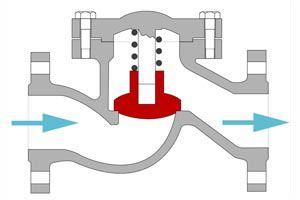 Обратный клапан на воду: для чего нужен, принцип действия, виды