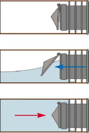 Межфланцевый обратный клапан: характеристики и производители