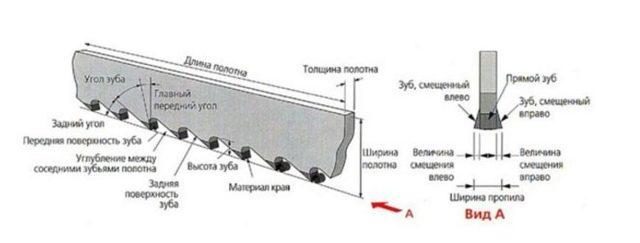 Заточка ленточных пил – способы заточки и виды заточных станков