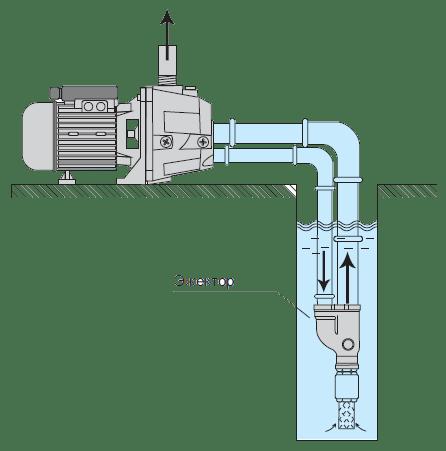 Поверхностный насос для воды: виды, правила выбора и монтажа