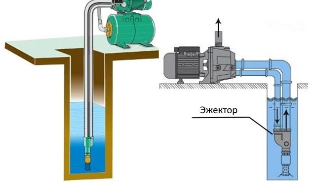 Эжектор – что это такое: принцип работы и устройство эжекторного насоса