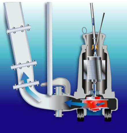 Погружной насос для воды: преимущества, параметры и виды