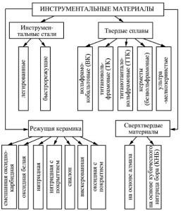 Углеродистые инструментальные стали: виды, применение, ГОСТ