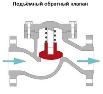 Лепестковый обратный клапан для отопления и другие виды обратных клапанов