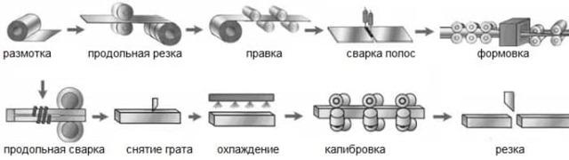 Труба ВГП (водогазопроводная): виды, размеры, ГОСТ, сортамент