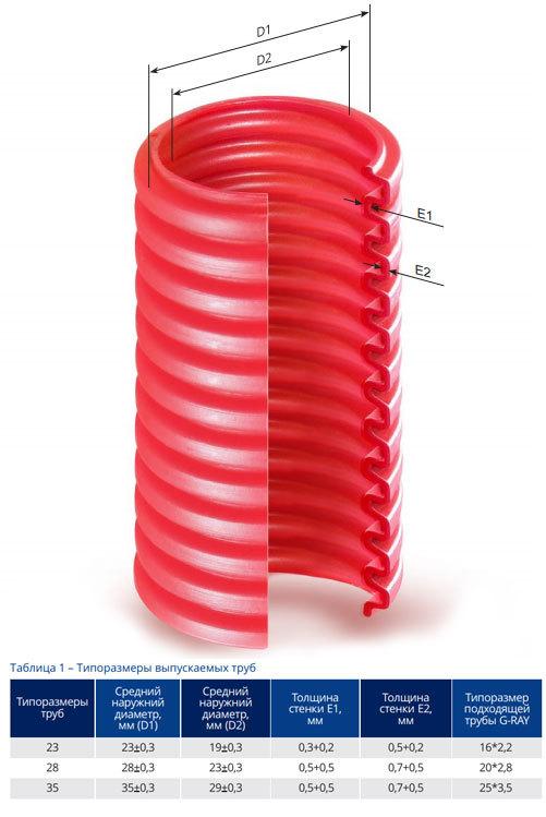 Труба гибкая гофрированная: разновидности и сферы применения