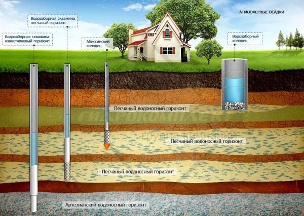 Насос ручной для воды из скважины: виды, плюсы и минусы, как выбрать