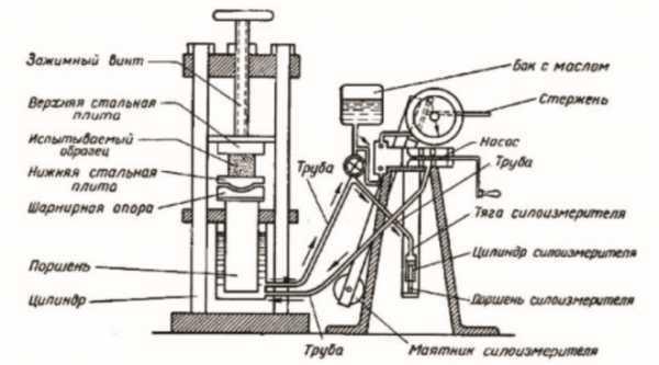 Пресс из домкрата своими руками: чертежи, как сделать, видео