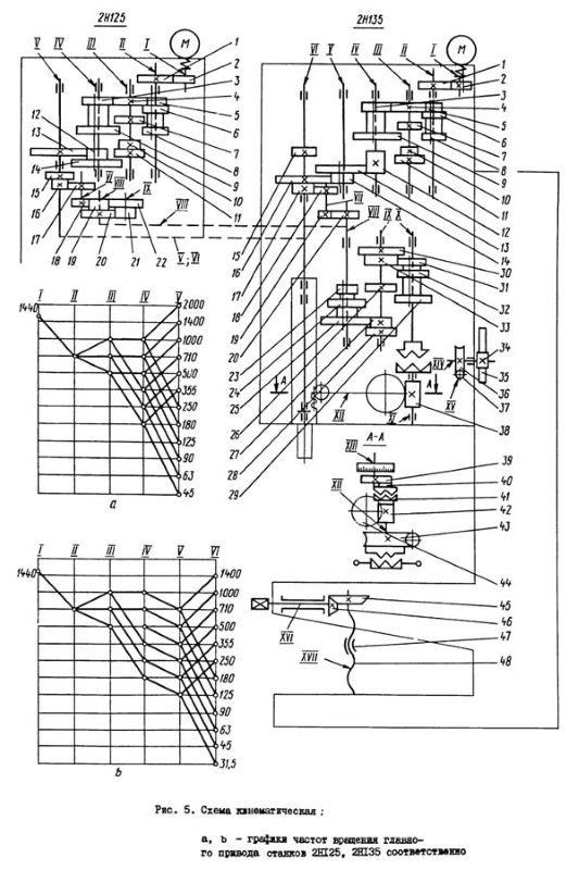 Вертикально-сверлильный станок 2Н135 – технические характеристики