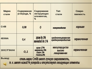 Марки стали – расшифровка, маркировка, таблица
