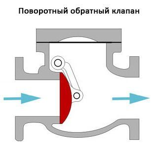 Клапан обратный фланцевый: виды, принцип действия, монтаж