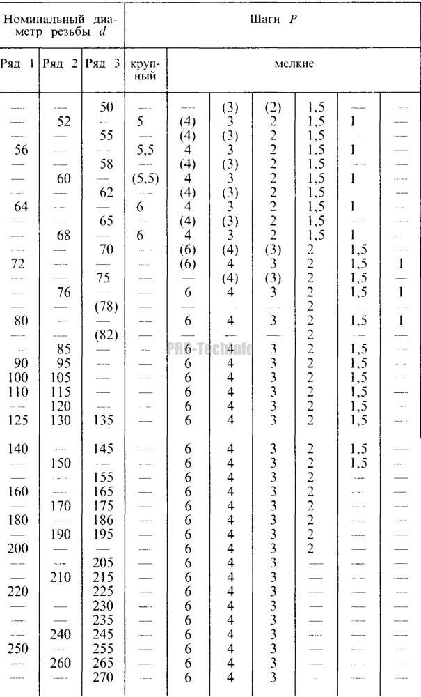 Метрическая резьба: ГОСТ, таблица размеров и шаг метрических резьб
