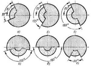 Шарошка для правки абразивных кругов: применение, виды