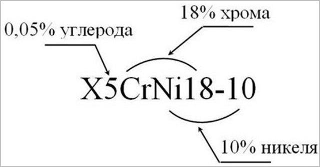 Углеродистые конструкционные стали: применение и маркировка