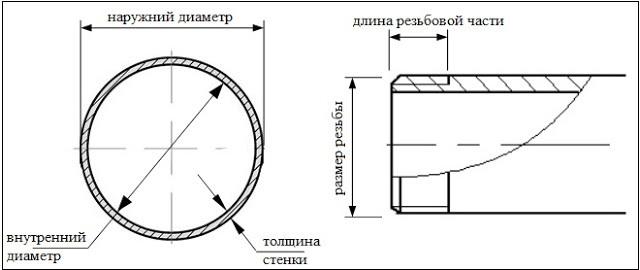 Диаметры нержавеющих труб: таблица размеров и ГОСТ