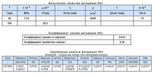 Латунь Л63: расшифровка, характеристики, ГОСТ