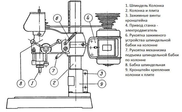 Сверлильный станок НС-12: технические характеристики