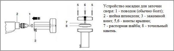 Насадка на дрель для заточки сверл: конструкция и применение