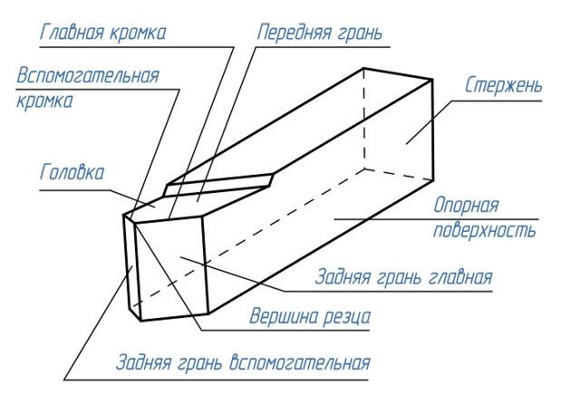 Геометрия токарного резца - углы заточки, плоскости, поверхности