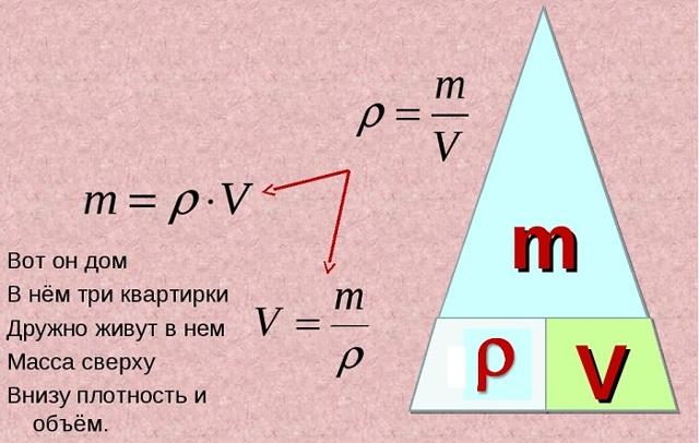 Плотность меди и ее удельный вес – единицы измерения, примеры расчета веса