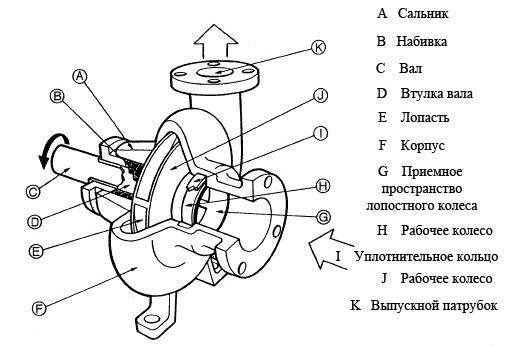 Ремонт центробежных насосов и их техническое обслуживание