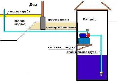 Установка и подключение насосной станции к колодцу или скважине своими руками: схемы монтажа