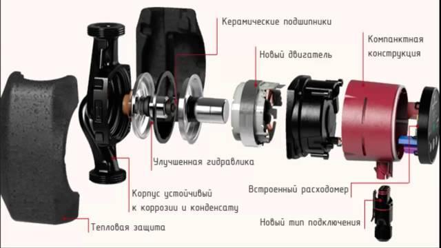 Ремонт циркуляционного насоса отопления своими руками: видео, проверка, разборка