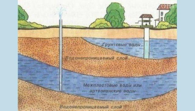 Водяной насос для частного дома и дачи: виды и правила выбора