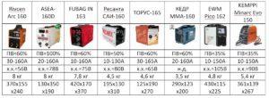 Сварочные инверторы: рейтинг надежности и характеристики