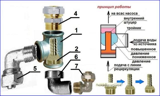 Как установить эжектор перед насосной станцией