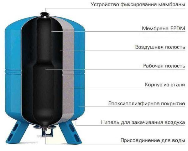 Ремонт насосной станции своими руками: причины неисправности и их устранение