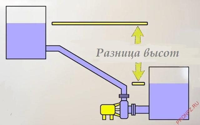 Центробежный насос: устройство и принцип действия, схема и классификация