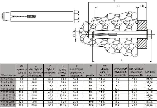 Анкерные болты для кирпича: виды крепежа для кирпичной кладки