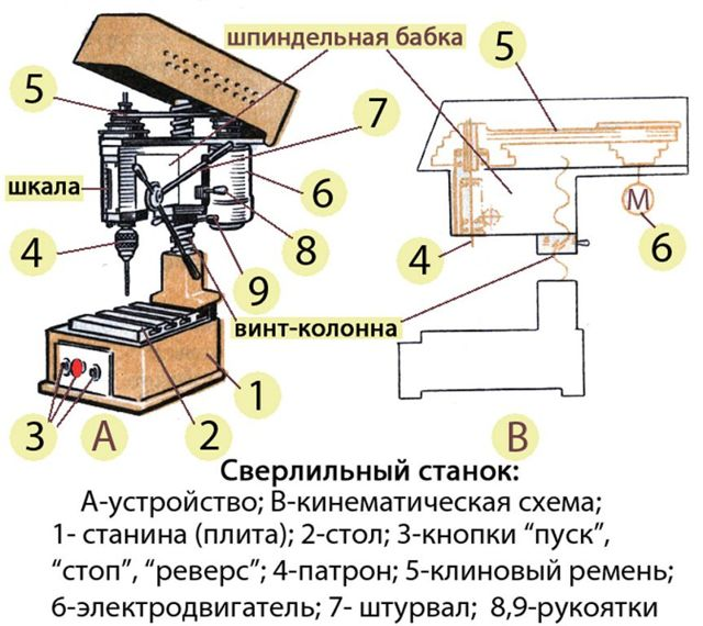 Сверлильный станок своими руками из рулевой рейки: видео, фото