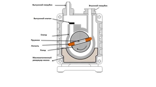 Вакуумный насос: принцип работы, устройство, правила выбора