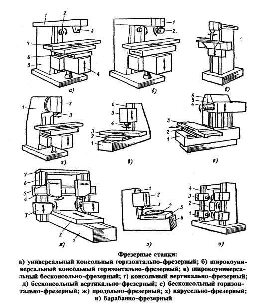 Фрезерный станок по металлу – типы, назначение, применение