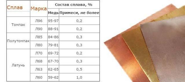 Томпак: состав сплава, характеристики, область применения