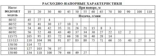 Насос для скважины 20, 30, 40, 50, 80, 100 метров: какой выбрать, установка