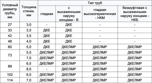 Труба НКТ – назначение и характеристики