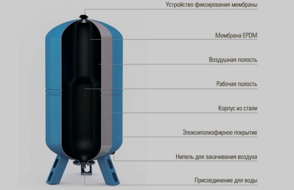 Насосная станция для воды: правила выбора бытовой автоматической насосной станции