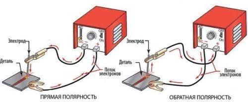 Как варить сварочным инвертором: свариваем металл правильно (+видео)