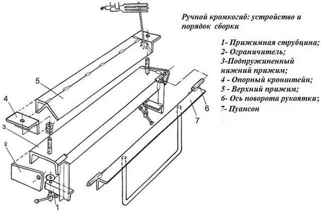 Кромкогиб ручной: виды, изготовление своими руками, чертежи