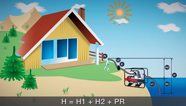 Мотопомпа для воды: бензиновая, дизельная, газовая – особенности выбора