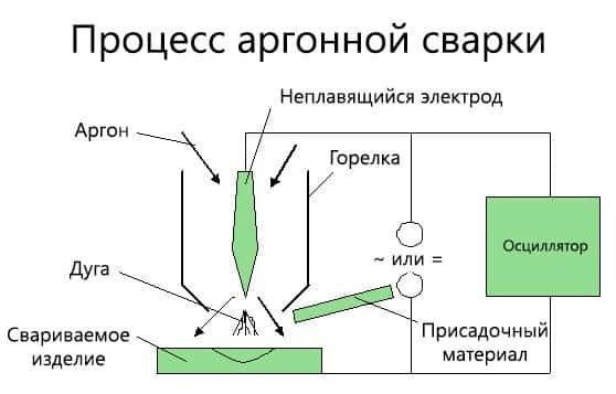 Аргонная сварка своими руками – как сделать аргоновую сварку, схема, фото