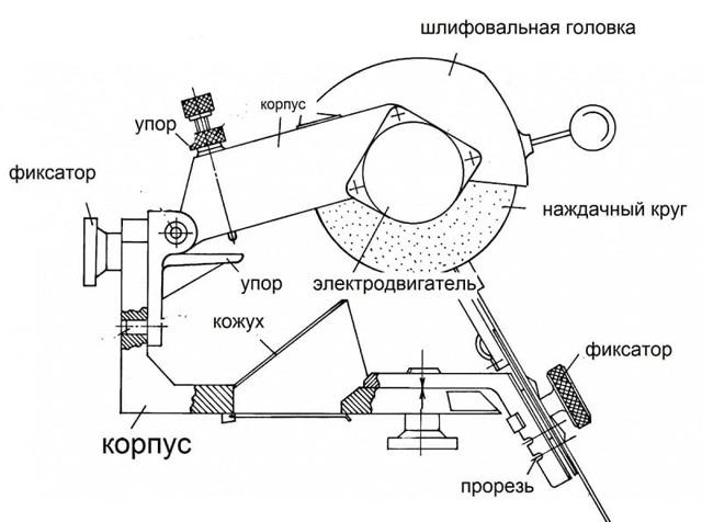 Стойка для заточки сверл: разновидности приспособления и их конструкция