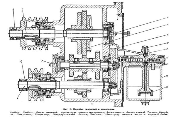 Токарный станок ТВ-320: технические характеристики