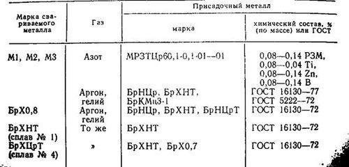 Марки меди – ГОСТ 859-2001, характеристики, расшифровка